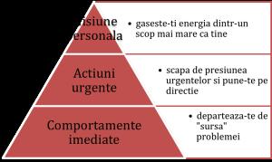 piramida_adhd